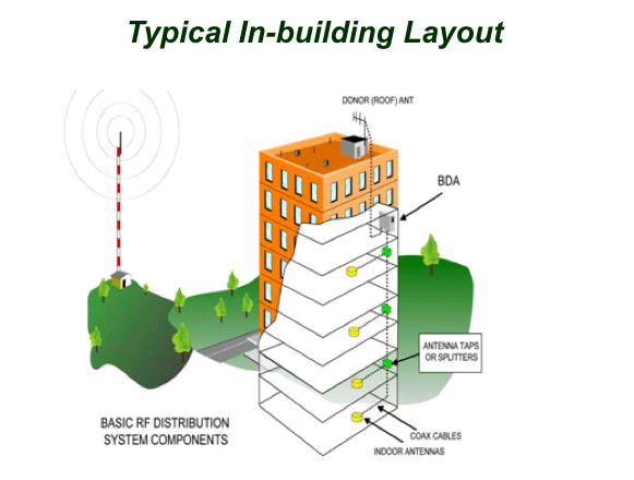 Typical in-building wireless services layout diagram by Mann Wireless.