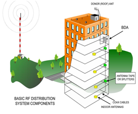 In-building cellular service boosting diagram